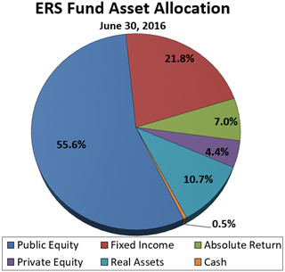 ERS Fund Asset Allocation as of June 30, 2016
